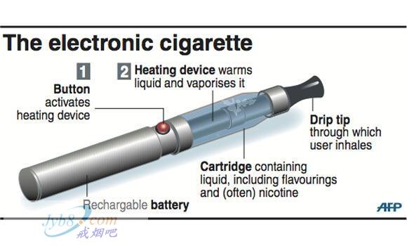 <b>电子烟(E-cigarettes)是什么?</b>