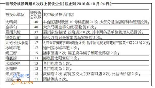 北京13家知名餐饮企业因控烟不力被约谈
