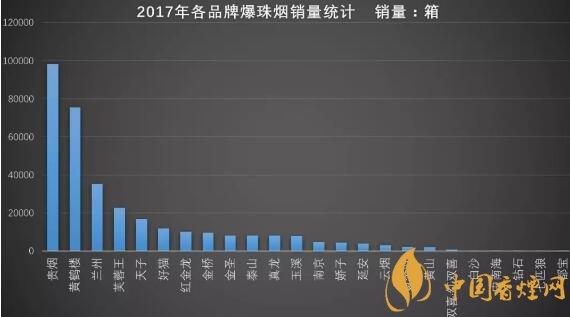 2017年爆珠烟销量排行榜,全国销量排名前十香烟品牌