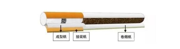 卷烟用纸跟书写用纸的区别 卷烟中都用到哪些香精香