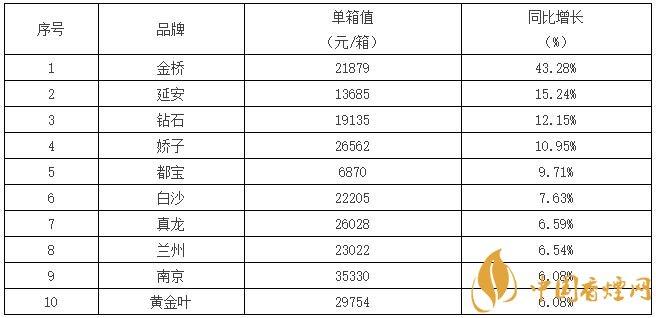 2017全国销量第一的香烟((单箱) 2017中国销量最好的烟排行榜表