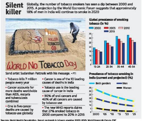 世界卫生组织报告说,印度的吸烟率大幅下降